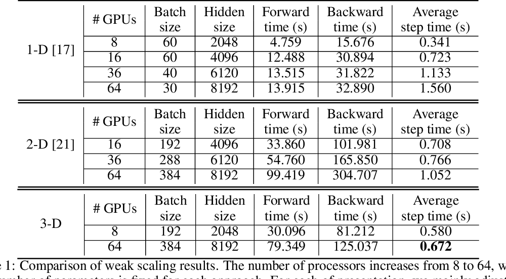 Figure 2 for Maximizing Parallelism in Distributed Training for Huge Neural Networks