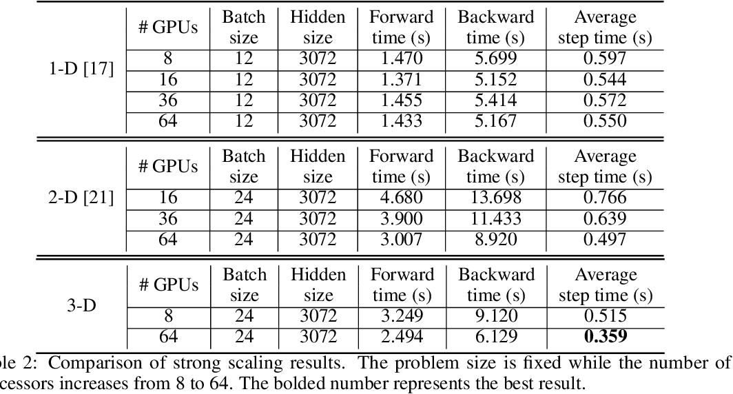 Figure 4 for Maximizing Parallelism in Distributed Training for Huge Neural Networks
