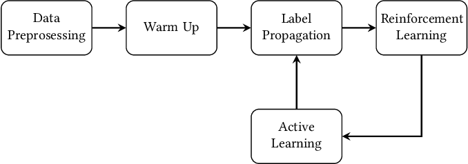 Figure 1 for RLAD: Time Series Anomaly Detection through Reinforcement Learning and Active Learning