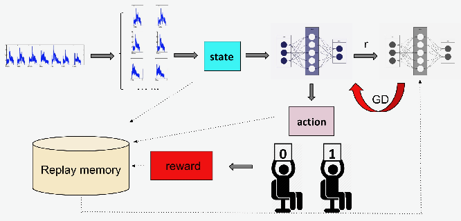 Figure 3 for RLAD: Time Series Anomaly Detection through Reinforcement Learning and Active Learning