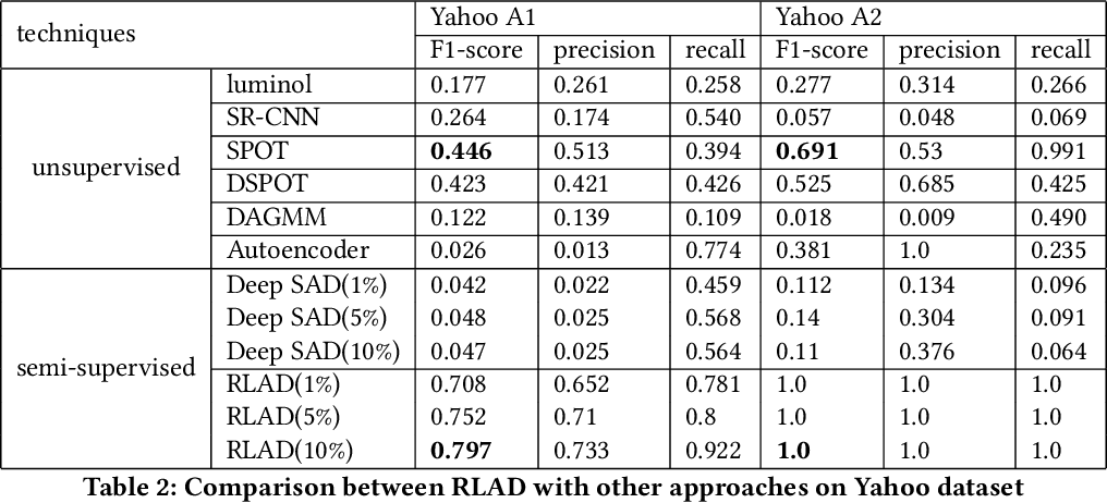 Figure 4 for RLAD: Time Series Anomaly Detection through Reinforcement Learning and Active Learning