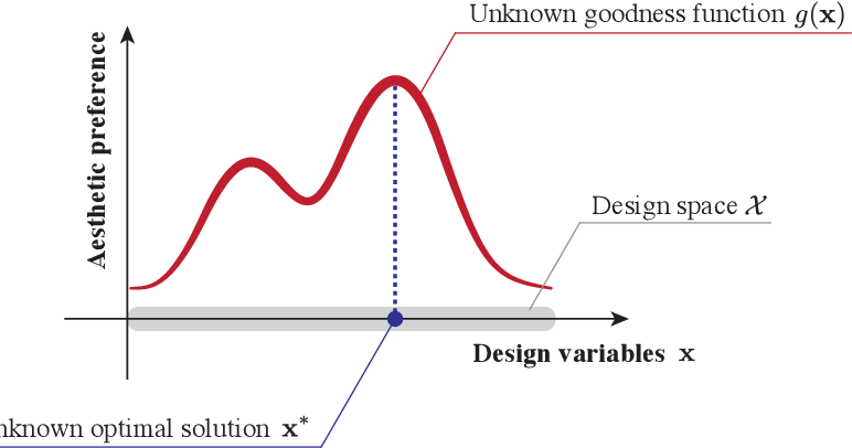 Figure 3 for Computational Design with Crowds