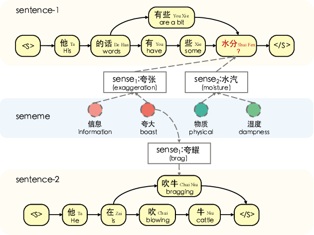 Figure 1 for LET: Linguistic Knowledge Enhanced Graph Transformer for Chinese Short Text Matching