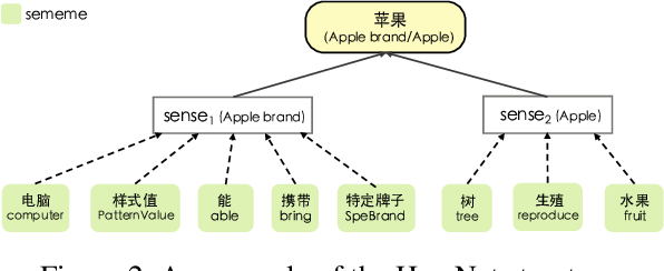 Figure 3 for LET: Linguistic Knowledge Enhanced Graph Transformer for Chinese Short Text Matching