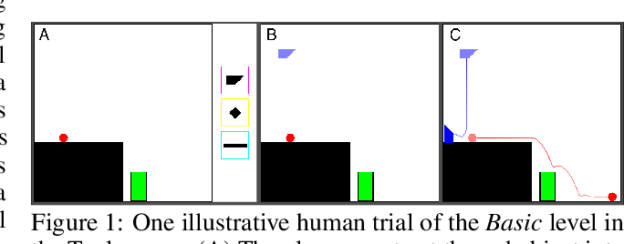 Figure 1 for The Tools Challenge: Rapid Trial-and-Error Learning in Physical Problem Solving