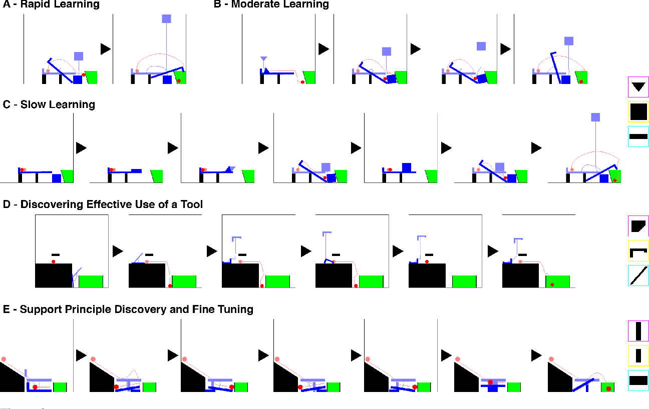 Figure 4 for The Tools Challenge: Rapid Trial-and-Error Learning in Physical Problem Solving