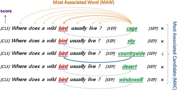 Figure 1 for Does BERT Solve Commonsense Task via Commonsense Knowledge?