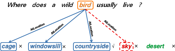 Figure 3 for Does BERT Solve Commonsense Task via Commonsense Knowledge?