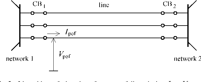 Fig. 5. Line with postfault regime after successfully reclosing. I ,V -postfault current and voltage of faulted phase conductor.
