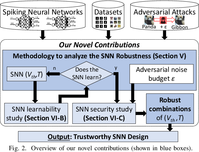 Figure 2 for Securing Deep Spiking Neural Networks against Adversarial Attacks through Inherent Structural Parameters