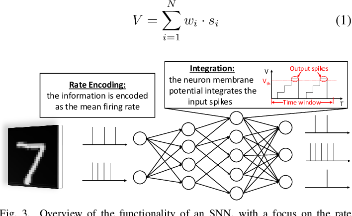 Figure 3 for Securing Deep Spiking Neural Networks against Adversarial Attacks through Inherent Structural Parameters