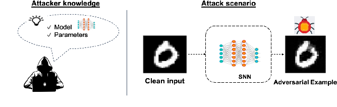 Figure 4 for Securing Deep Spiking Neural Networks against Adversarial Attacks through Inherent Structural Parameters