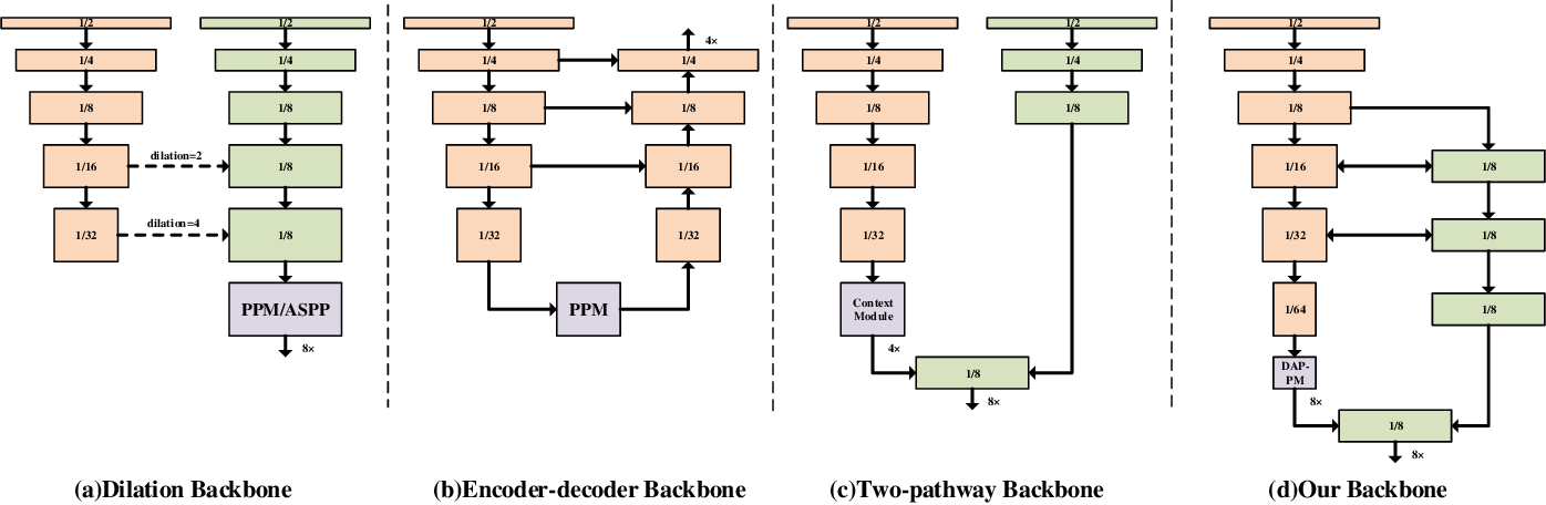 Figure 2 for Deep Dual-resolution Networks for Real-time and Accurate Semantic Segmentation of Road Scenes