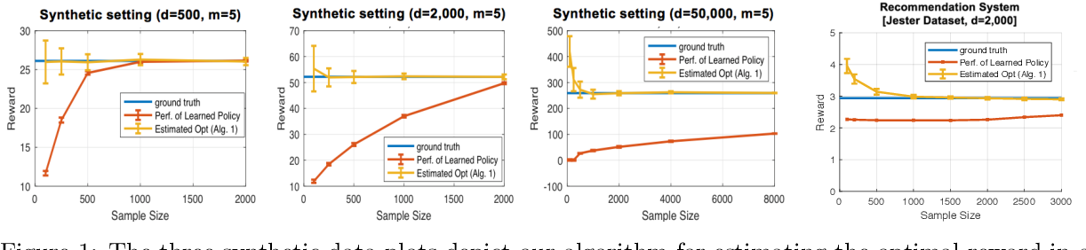 Figure 1 for Sublinear Optimal Policy Value Estimation in Contextual Bandits