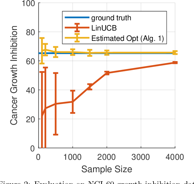 Figure 2 for Sublinear Optimal Policy Value Estimation in Contextual Bandits