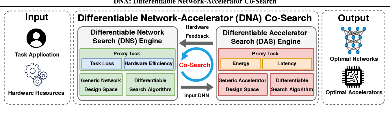 Figure 1 for DNA: Differentiable Network-Accelerator Co-Search