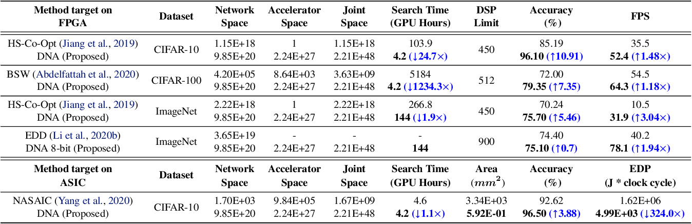 Figure 4 for DNA: Differentiable Network-Accelerator Co-Search