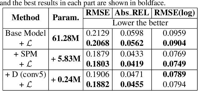 Figure 4 for Distortion-aware Monocular Depth Estimation for Omnidirectional Images