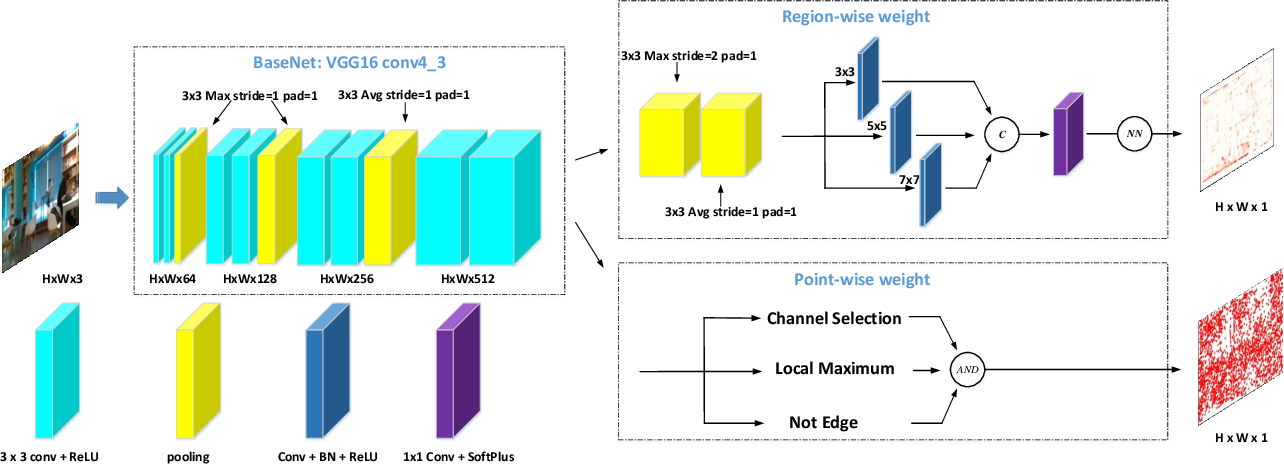Figure 3 for RaP-Net: A Region-wise and Point-wise Weighting Network to Extract Robust Keypoints for Indoor Localization