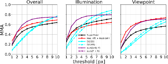 Figure 4 for RaP-Net: A Region-wise and Point-wise Weighting Network to Extract Robust Keypoints for Indoor Localization