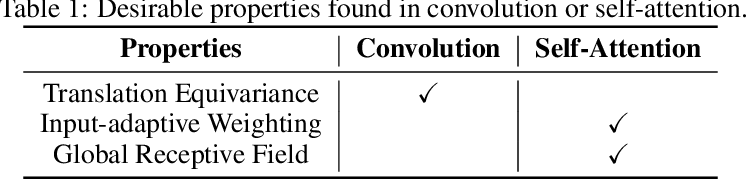 Figure 1 for CoAtNet: Marrying Convolution and Attention for All Data Sizes