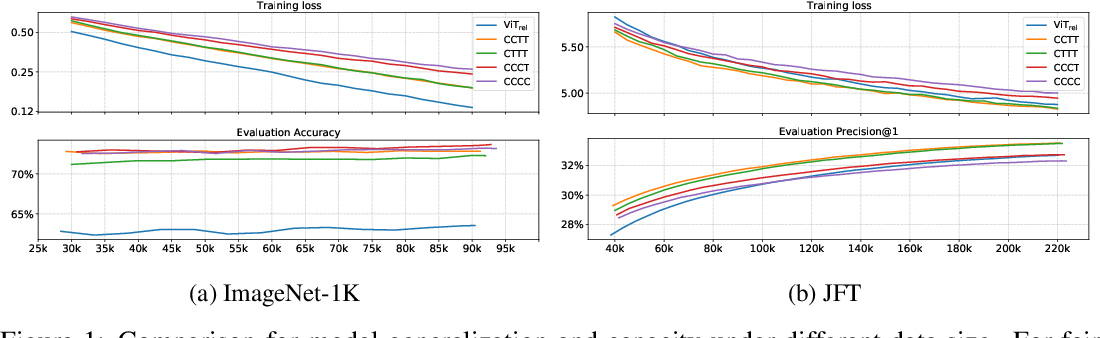 Figure 2 for CoAtNet: Marrying Convolution and Attention for All Data Sizes