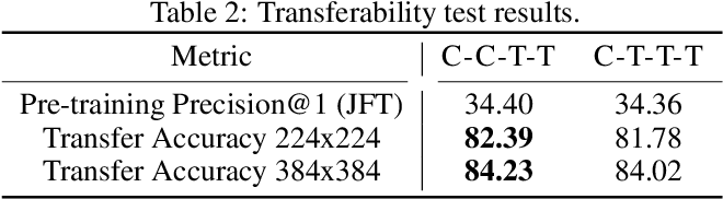 Figure 3 for CoAtNet: Marrying Convolution and Attention for All Data Sizes