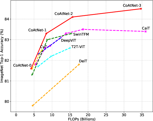 Figure 4 for CoAtNet: Marrying Convolution and Attention for All Data Sizes