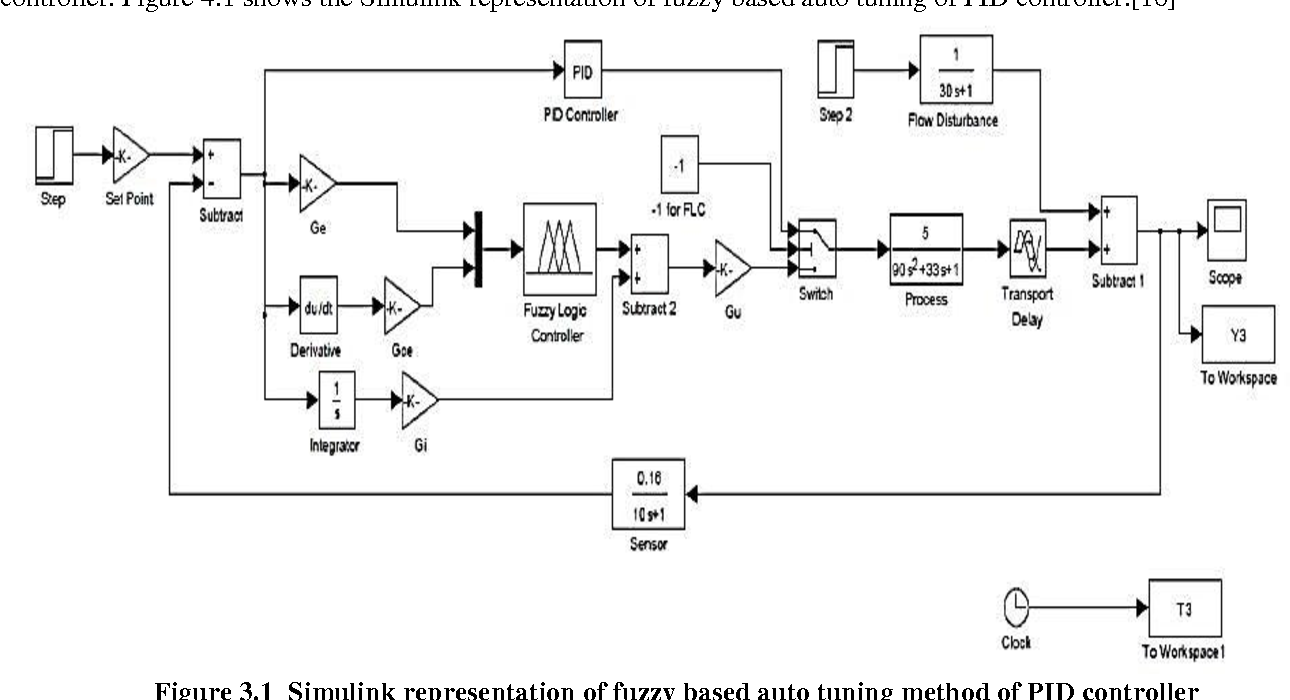 PDF] Performance of Hybrid Fuzzy and Fuzzy Self Tuning PID