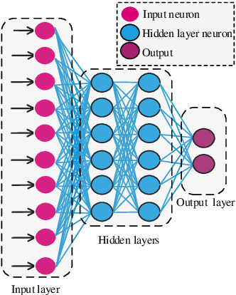 Figure 2 for Privacy-Preserved Blockchain-Federated-Learning for Medical Image Analysis Towards Multiple Parties