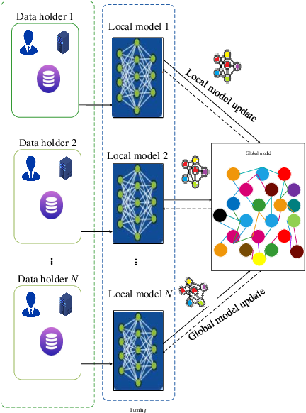 Figure 3 for Privacy-Preserved Blockchain-Federated-Learning for Medical Image Analysis Towards Multiple Parties