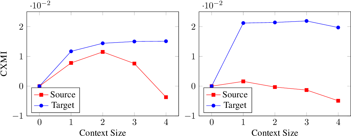 Figure 3 for Measuring and Increasing Context Usage in Context-Aware Machine Translation