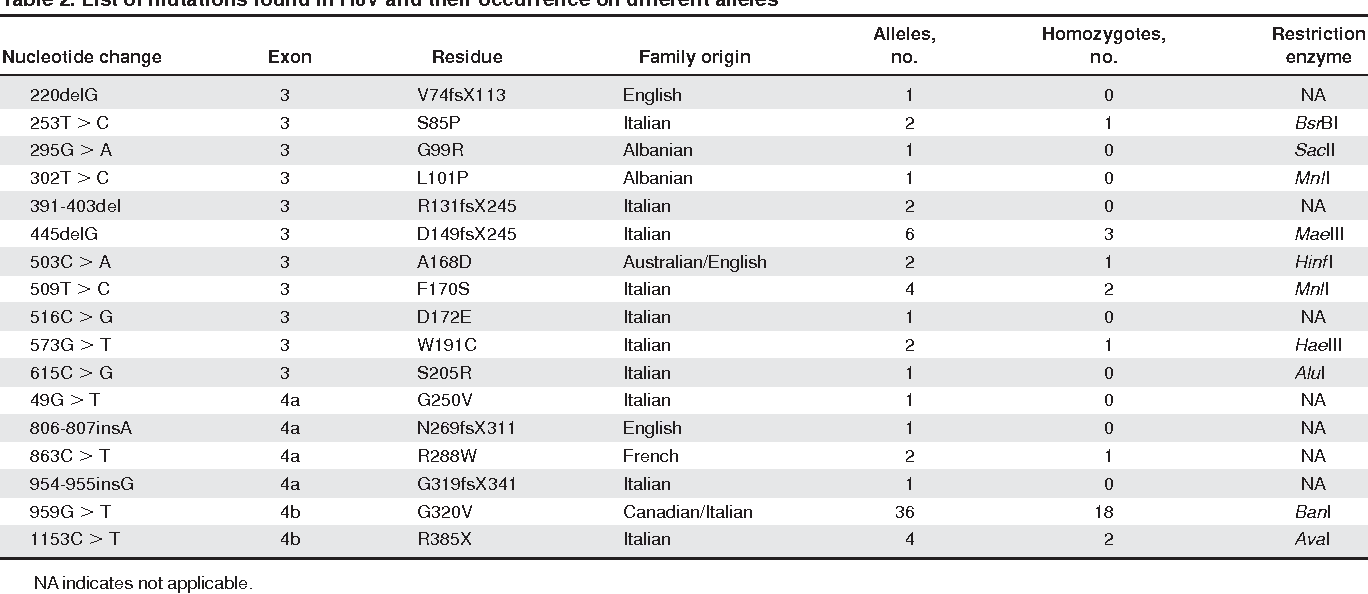 Table 2. List of mutations found in HJV and their occurrence on different alleles