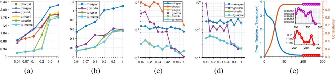 Figure 2 for Bayesian Pose Graph Optimization via Bingham Distributions and Tempered Geodesic MCMC