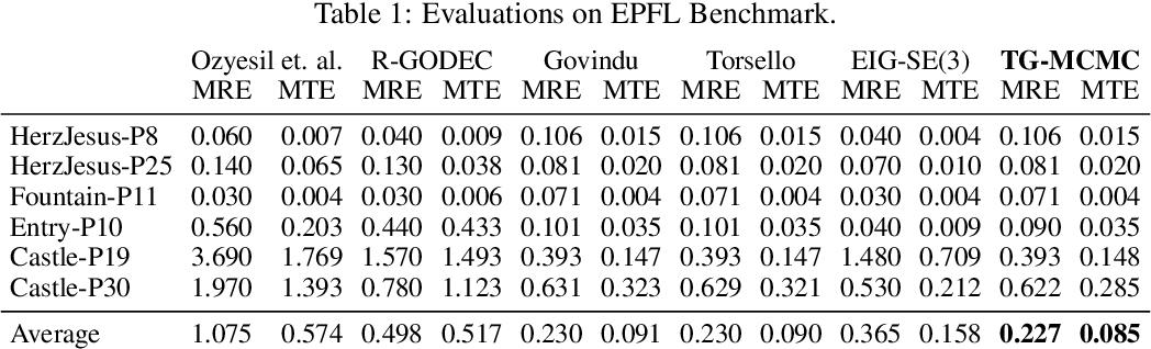Figure 1 for Bayesian Pose Graph Optimization via Bingham Distributions and Tempered Geodesic MCMC