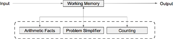 Figure 1 for A Rule-Based Computational Model of Cognitive Arithmetic