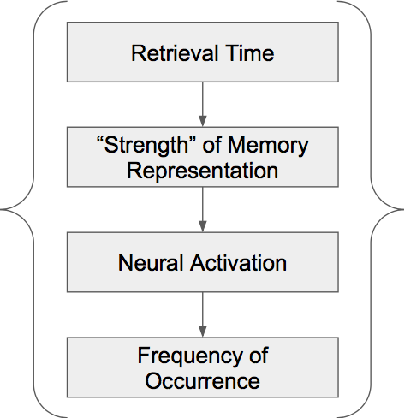 Figure 3 for A Rule-Based Computational Model of Cognitive Arithmetic
