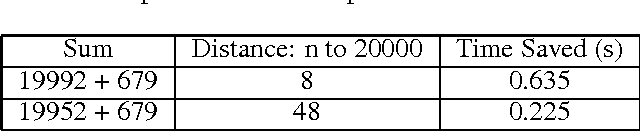Figure 2 for A Rule-Based Computational Model of Cognitive Arithmetic