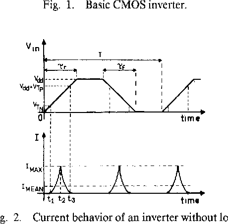 Short-Circuit Dissipation of Static CMOS Circuitry and Its Impact on ...