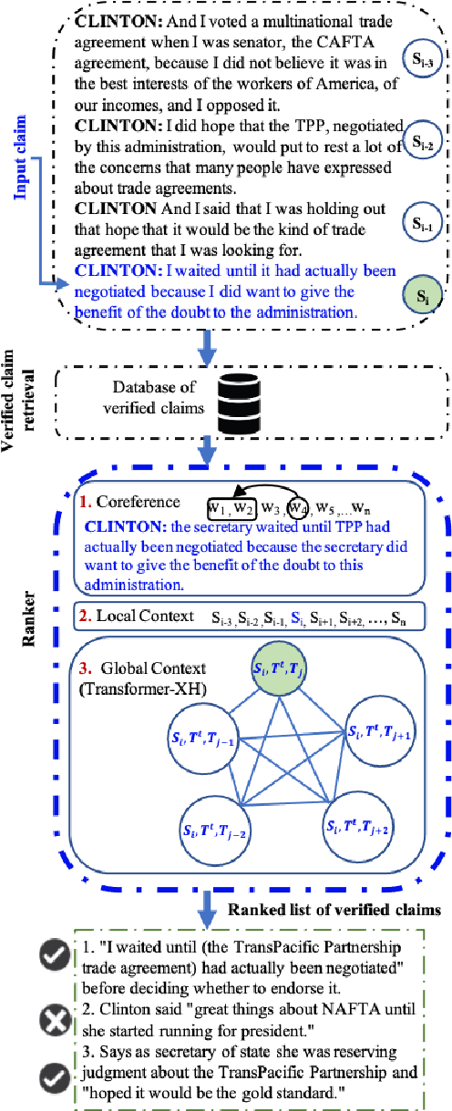 Figure 1 for The Role of Context in Detecting Previously Fact-Checked Claims