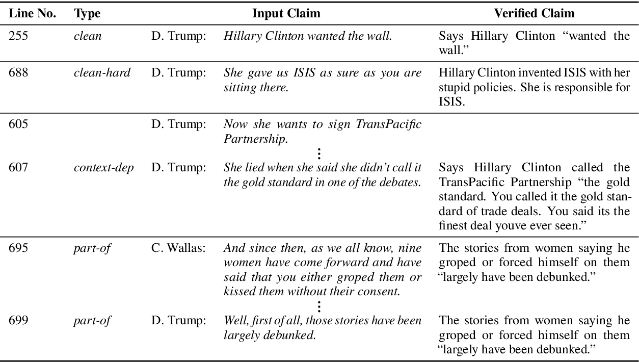 Figure 2 for The Role of Context in Detecting Previously Fact-Checked Claims