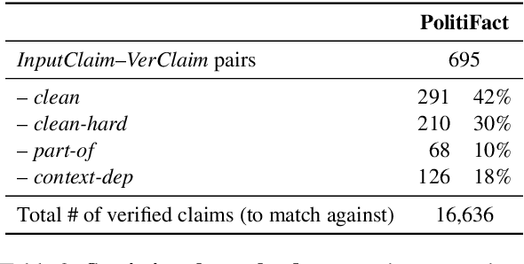 Figure 3 for The Role of Context in Detecting Previously Fact-Checked Claims