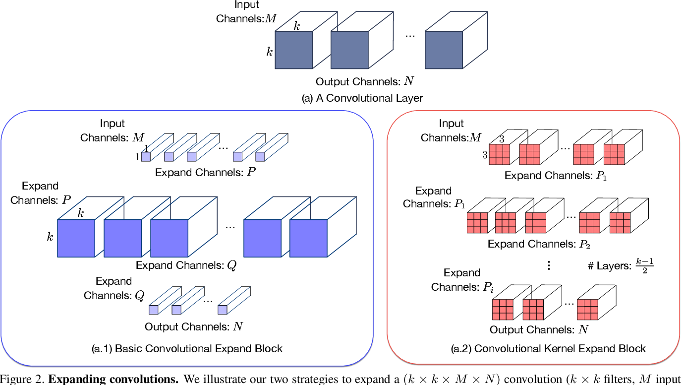 Figure 3 for ExpandNets: Exploiting Linear Redundancy to Train Small Networks