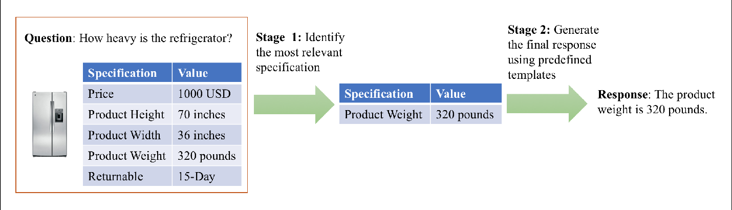 Figure 1 for Supervised Transfer Learning for Product Information Question Answering