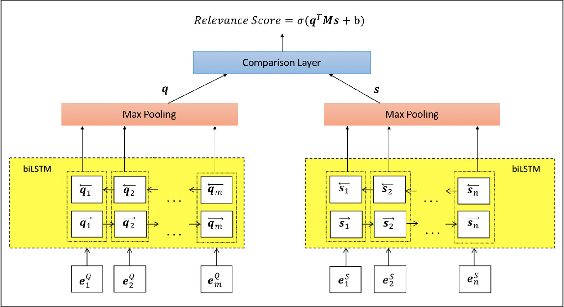 Figure 2 for Supervised Transfer Learning for Product Information Question Answering