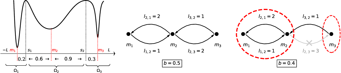 Figure 3 for Eliminating Sharp Minima from SGD with Truncated Heavy-tailed Noise