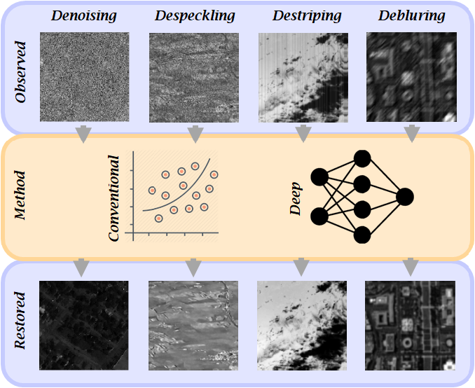 Figure 1 for Image Restoration for Remote Sensing: Overview and Toolbox
