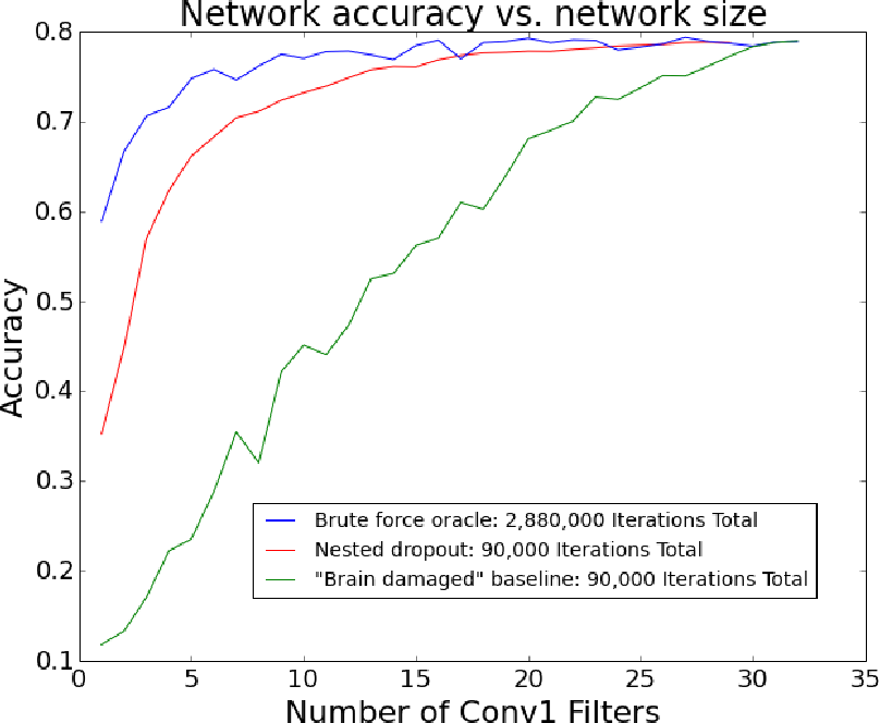 Figure 1 for Learning Compact Convolutional Neural Networks with Nested Dropout