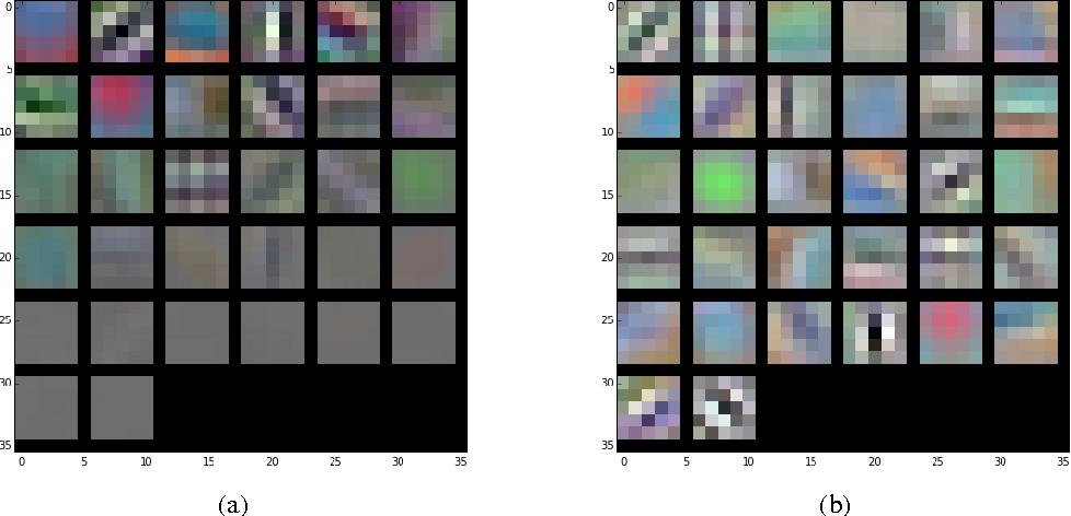 Figure 2 for Learning Compact Convolutional Neural Networks with Nested Dropout