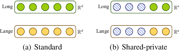 Figure 1 for Shared-Private Bilingual Word Embeddings for Neural Machine Translation